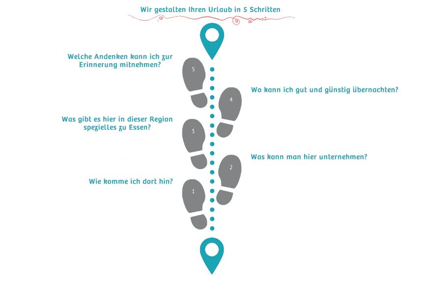5pasos - Wir gestalten Ihren Urlaub in 5 Schritten